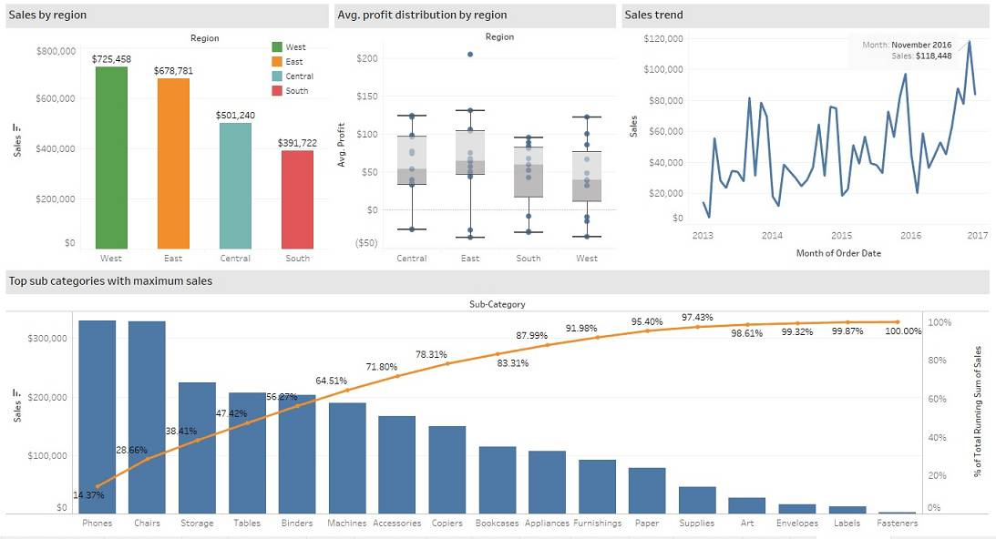 Tableau Dashboard Examples Sales