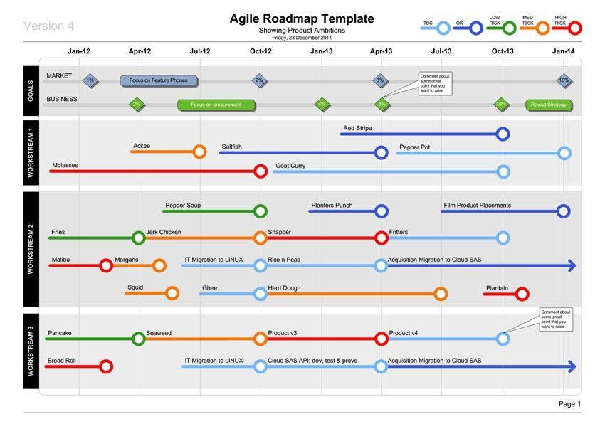 Technology Roadmap Template Powerpoint