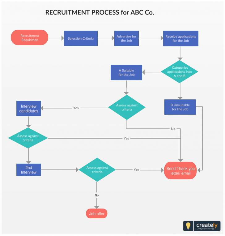 Template Flowchart Recruitment