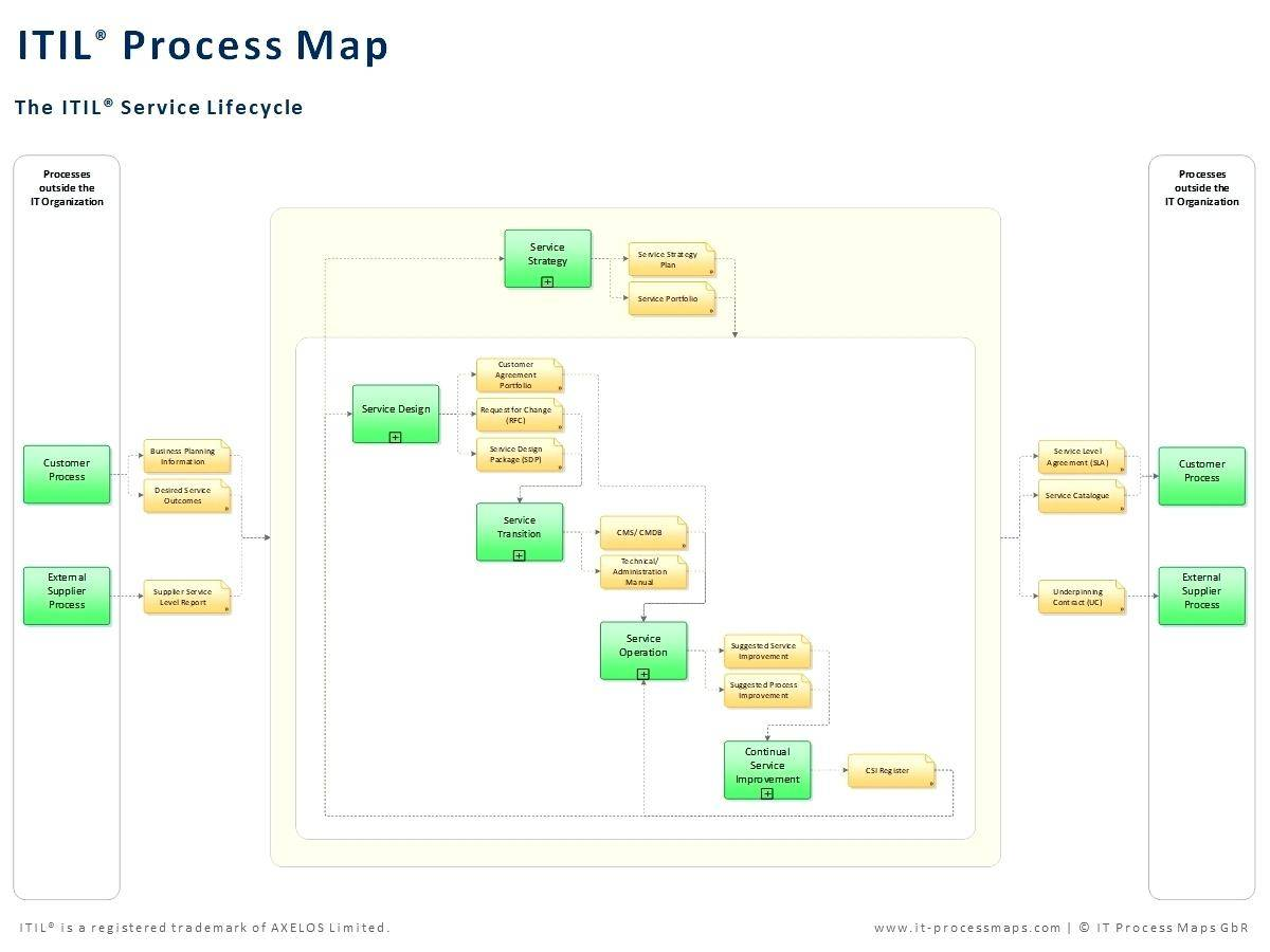 Template For Business Process Mapping