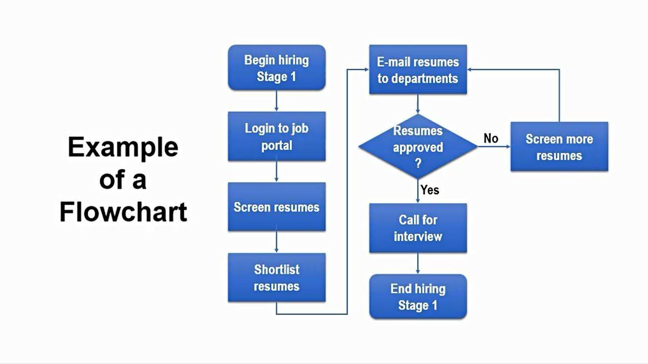 Template For Flowchart In Powerpoint