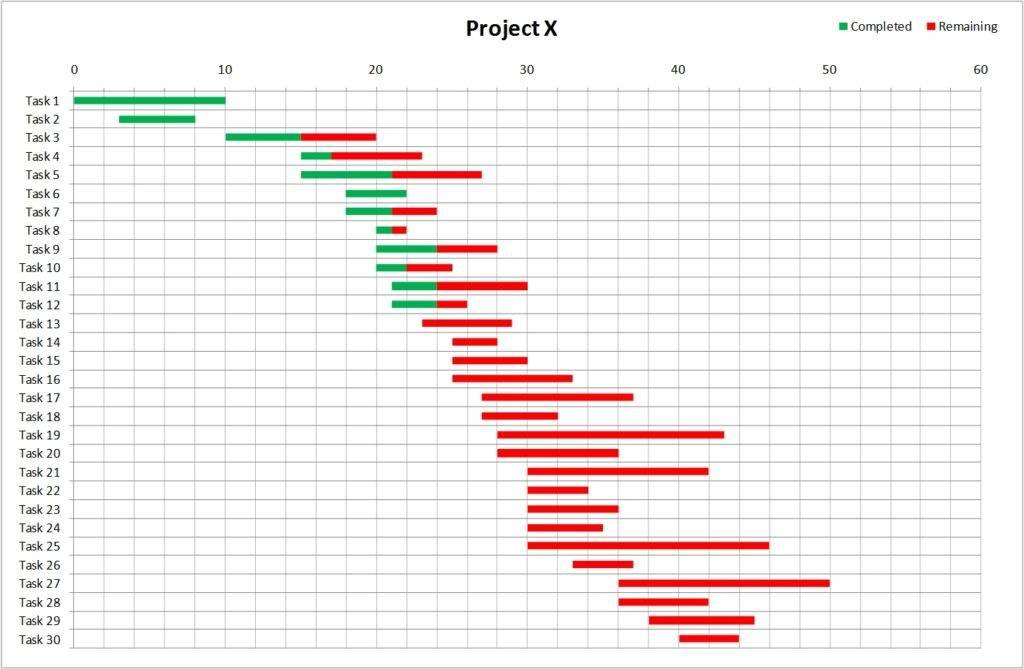 Template Gantt Chart Xls