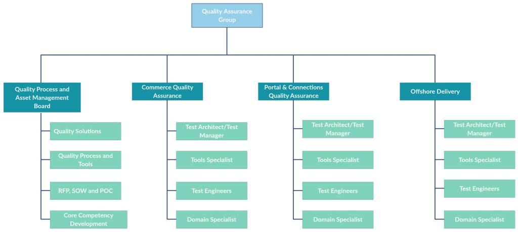 Templates For Organizational Charts