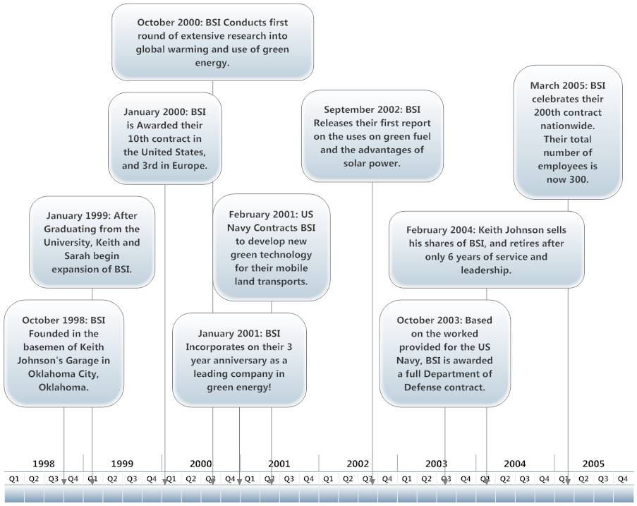 Templates For Timelines Microsoft Word
