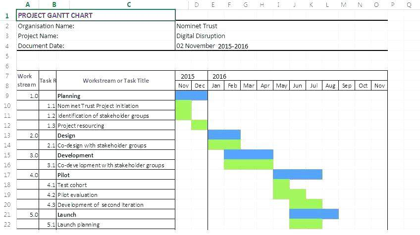 Timeline Chart Template Free