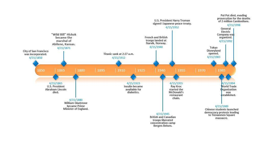 Timeline Template Maker