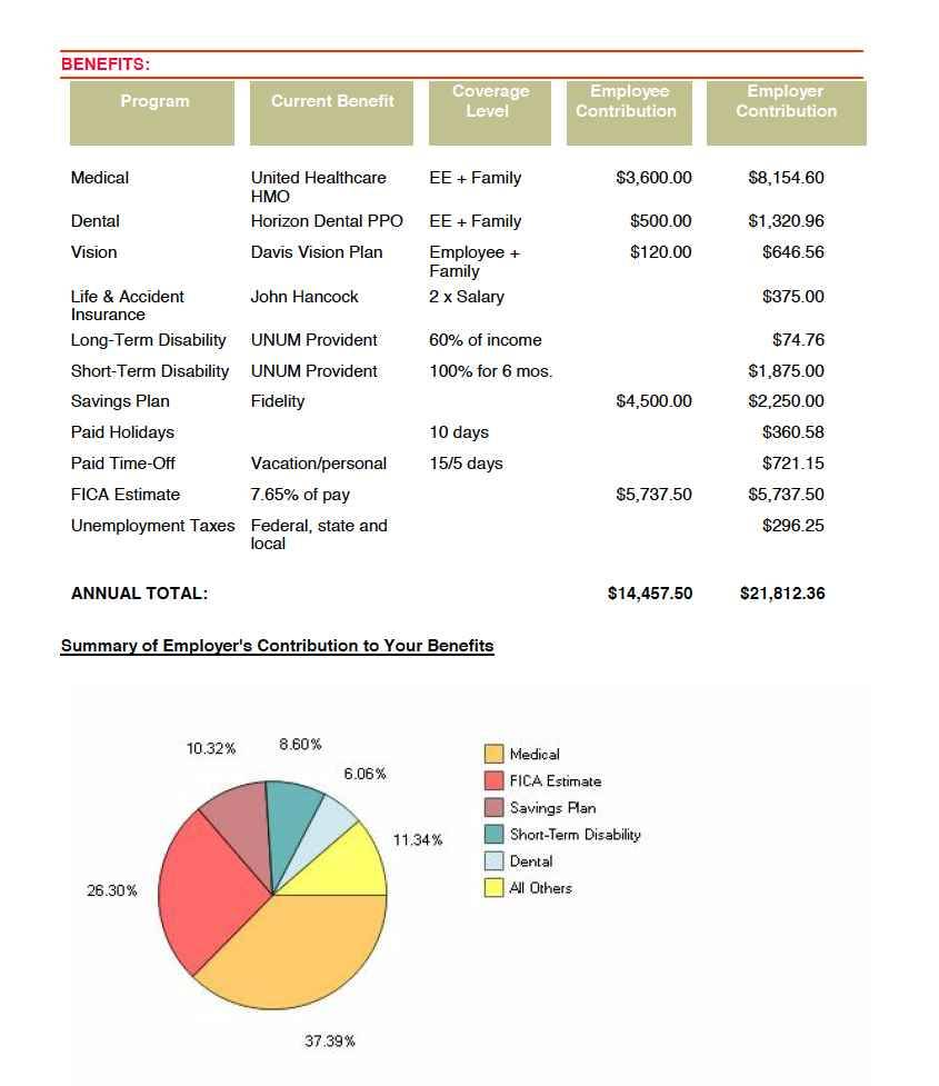 Total Compensation Statement Examples