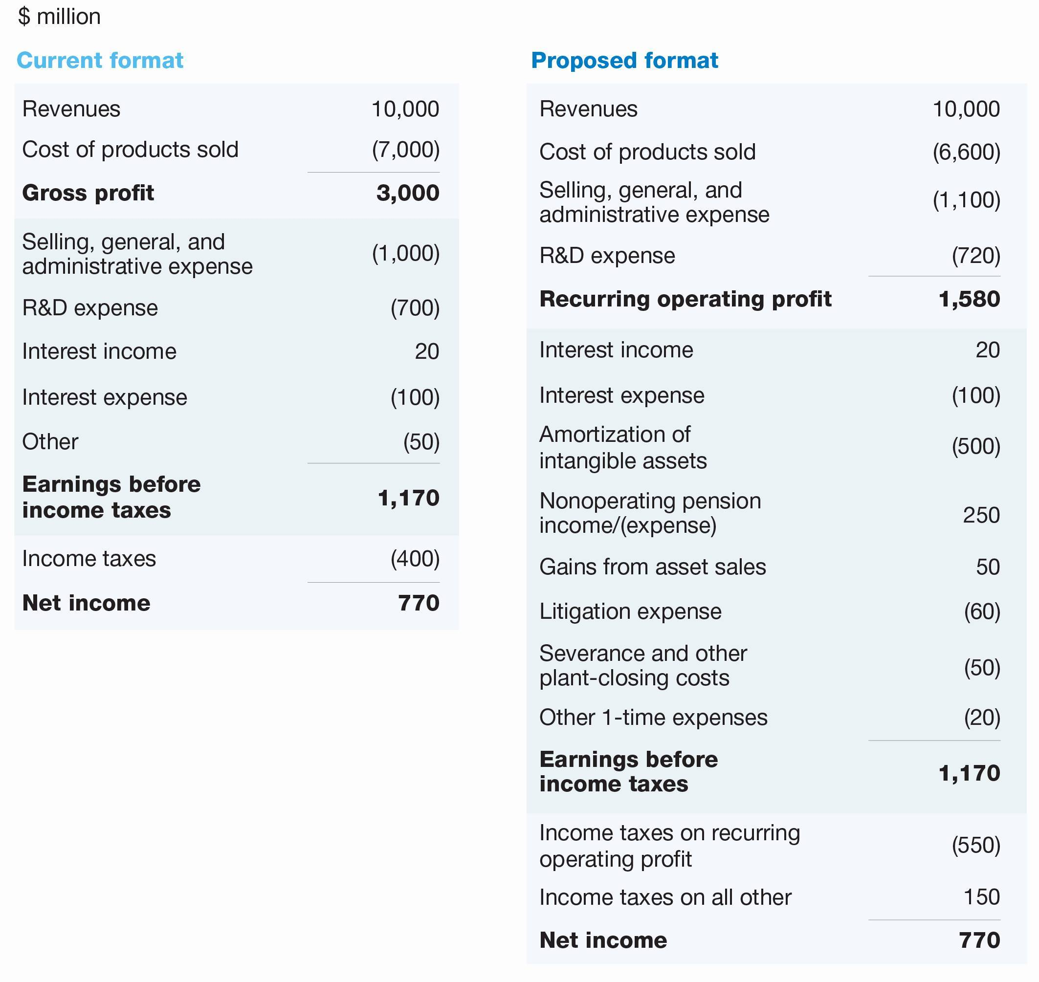 Us Gaap Financial Statements Sample