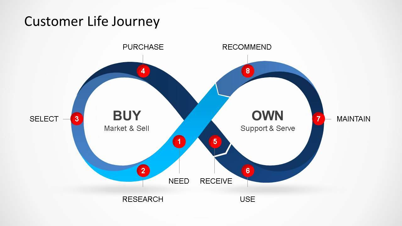 User Journey Map Powerpoint Template