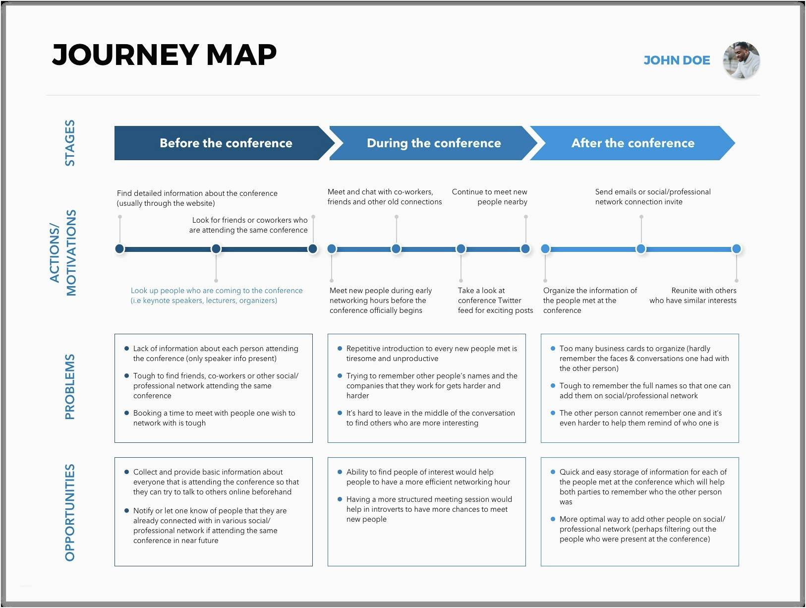User Journey Map Template Sketch