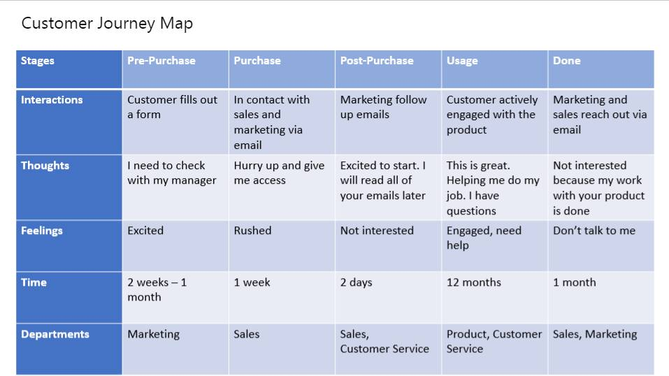 Ux Customer Journey Map Template
