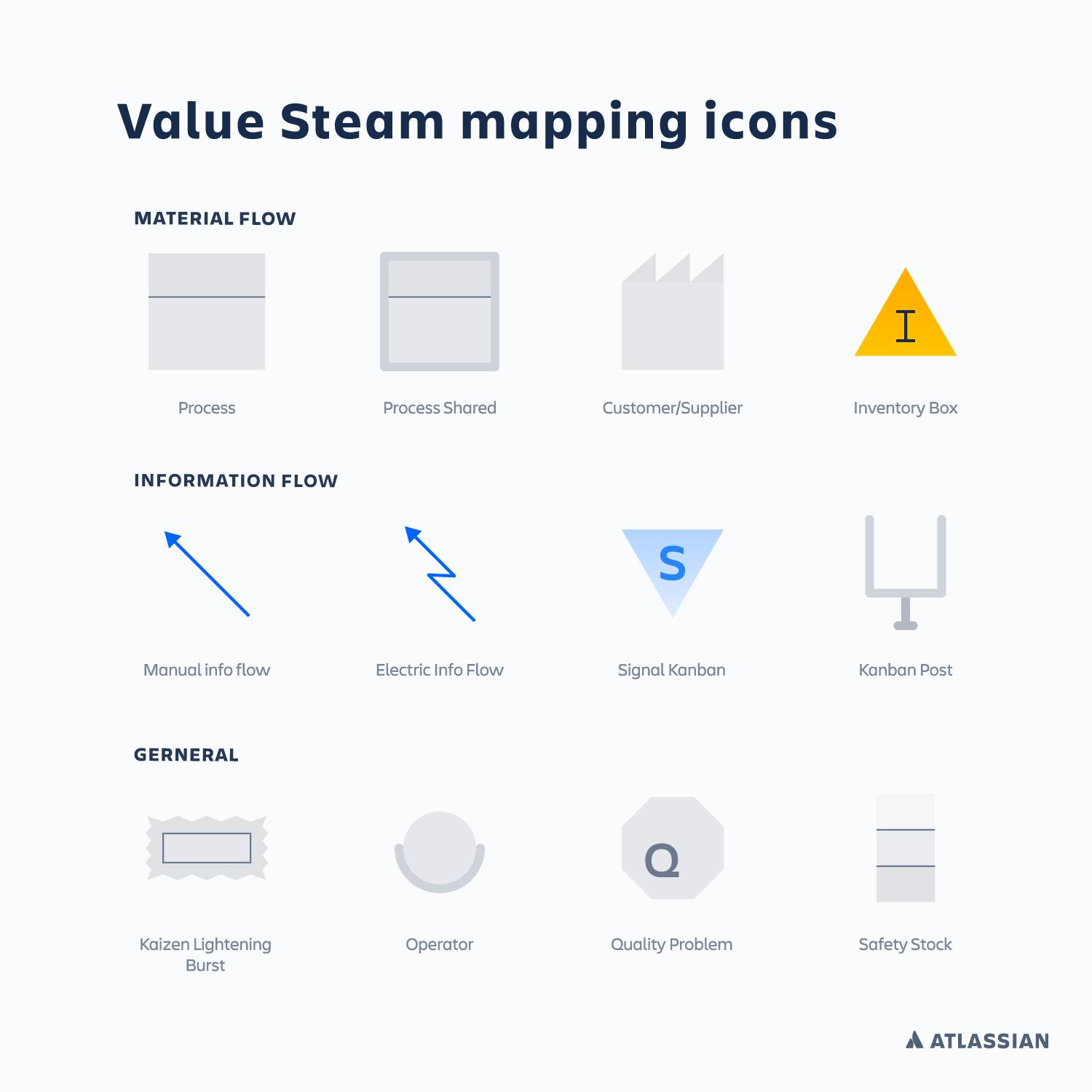Value Stream Map Symbols And Meaning