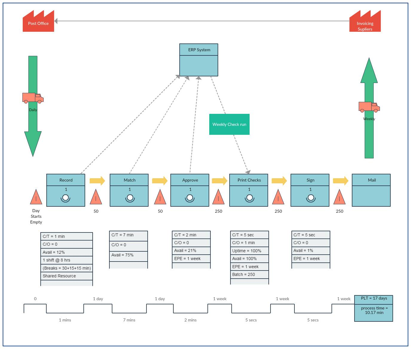 Value Stream Map Template Healthcare