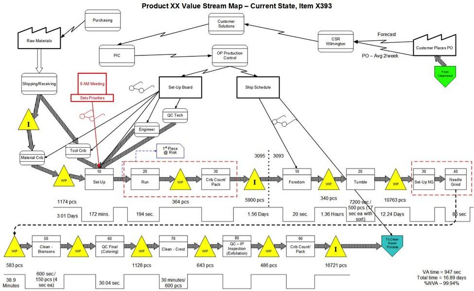 Value Stream Map Template Visio 2010