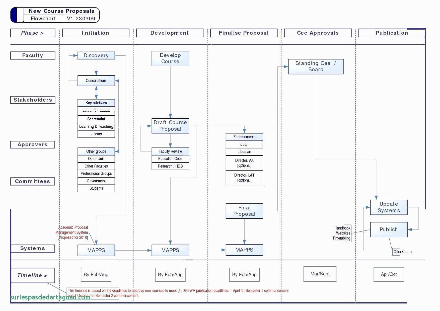 Visio Agile Roadmap Template