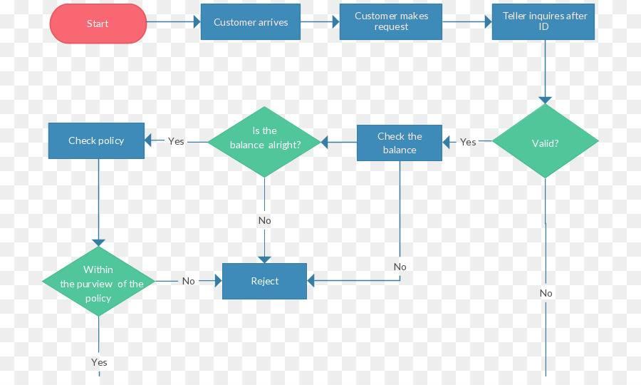 Visio Data Flow Diagram Templates