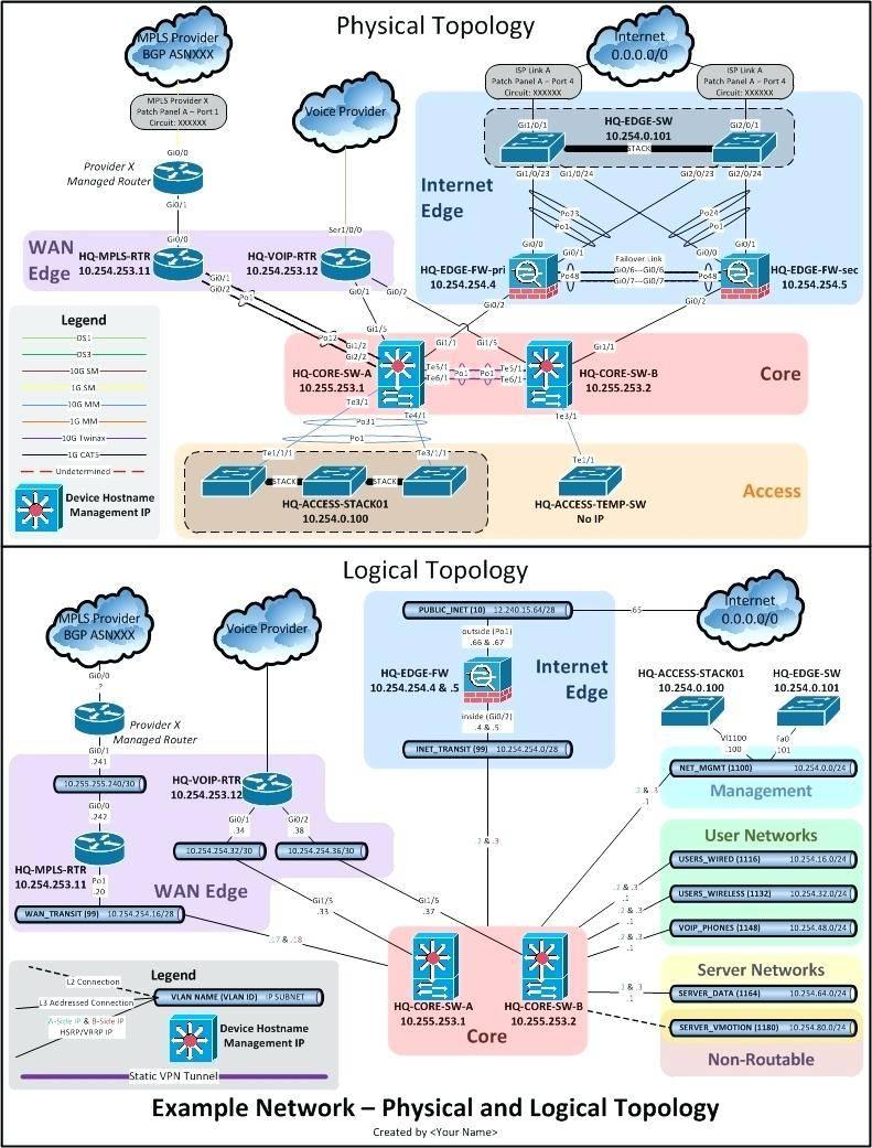 Visio Logical Network Diagram Stencils