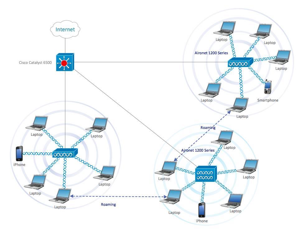 Visio Mesh Network Template