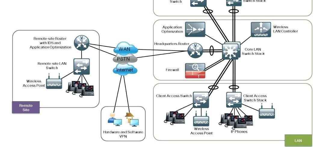 Visio Network Templates Cisco