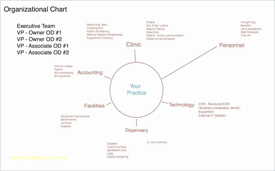 Visio Org Chart Format