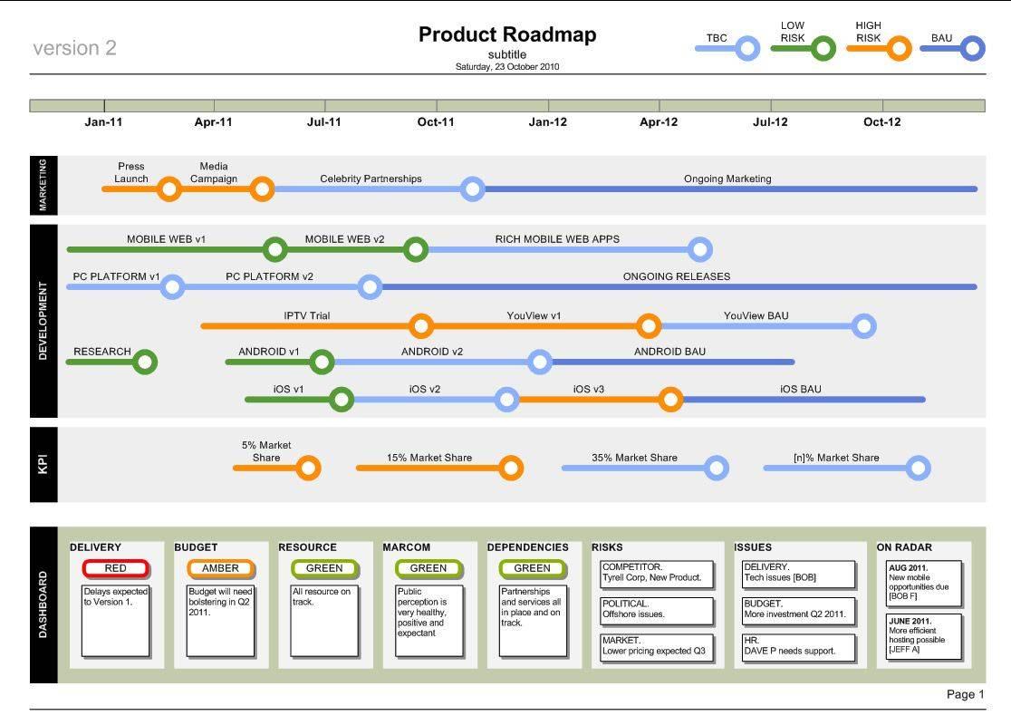 Visio Software Roadmap Template