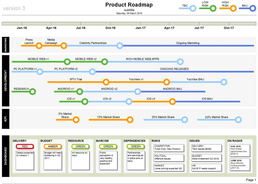 Visio Technology Roadmap Template
