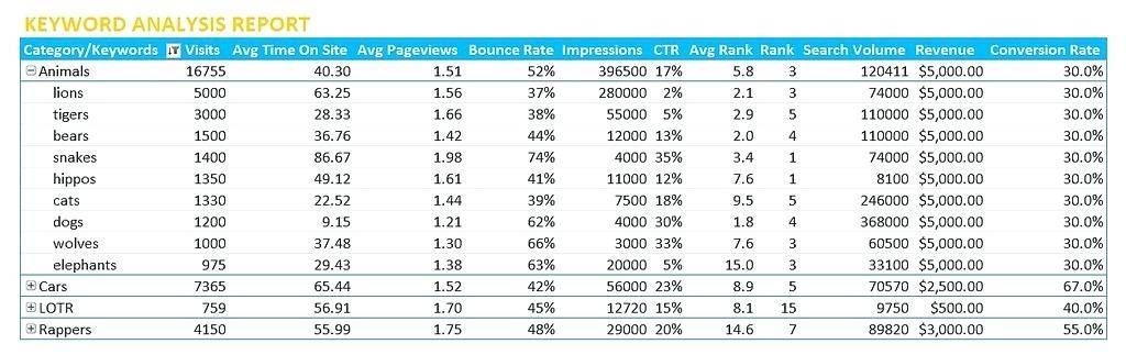 Website Seo Analysis Report Template