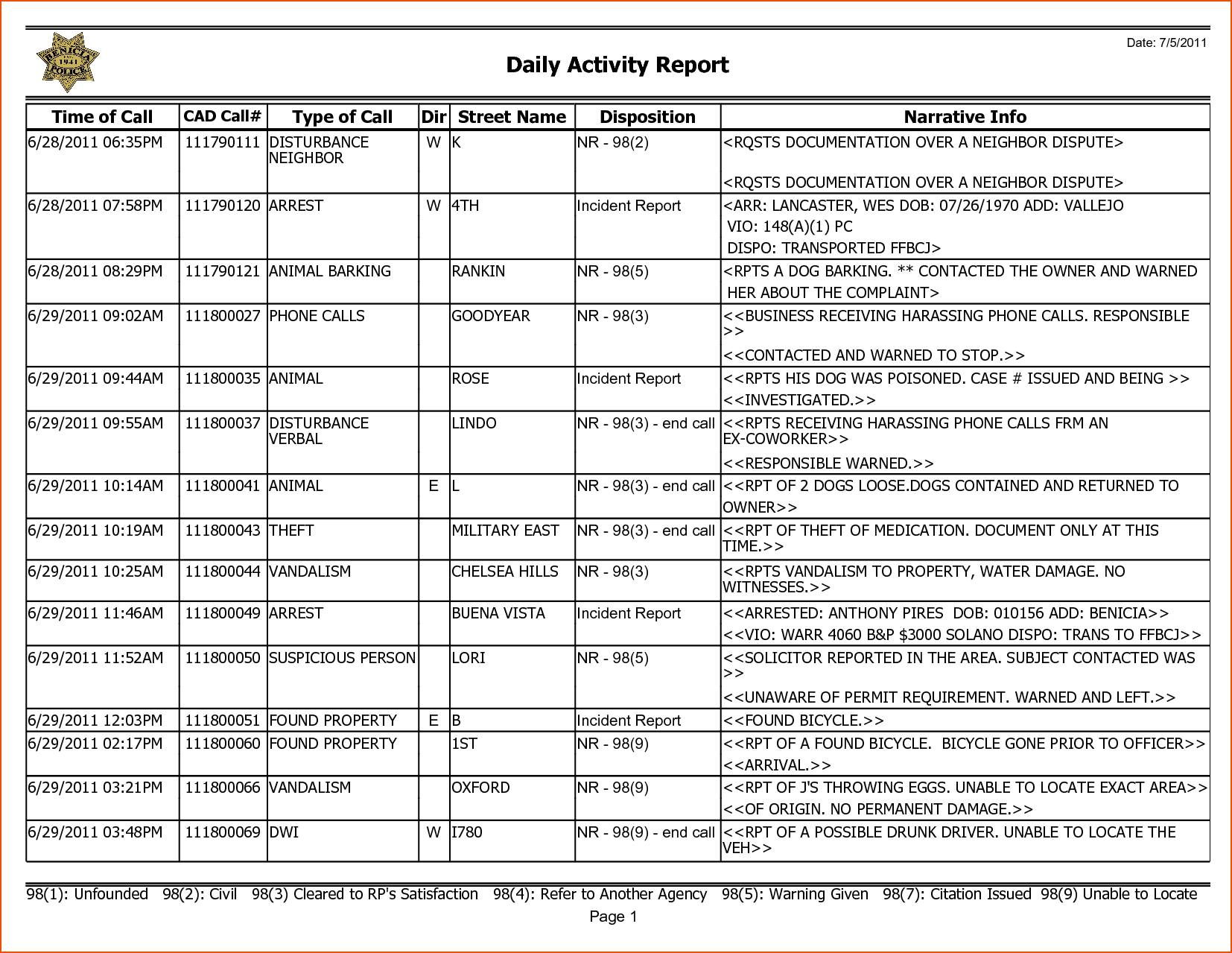 Weekly Activity Report Template Free