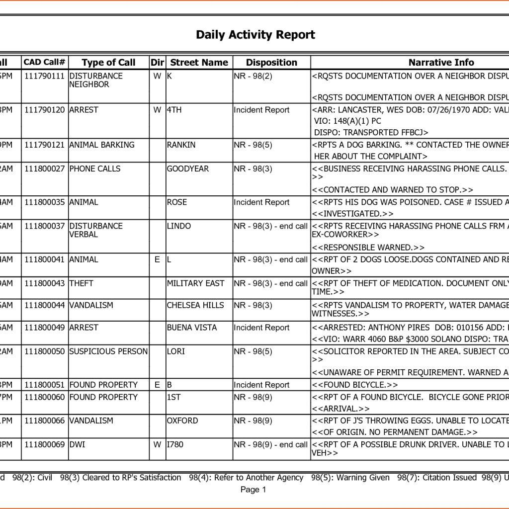 Weekly Sales Report Template Free Download