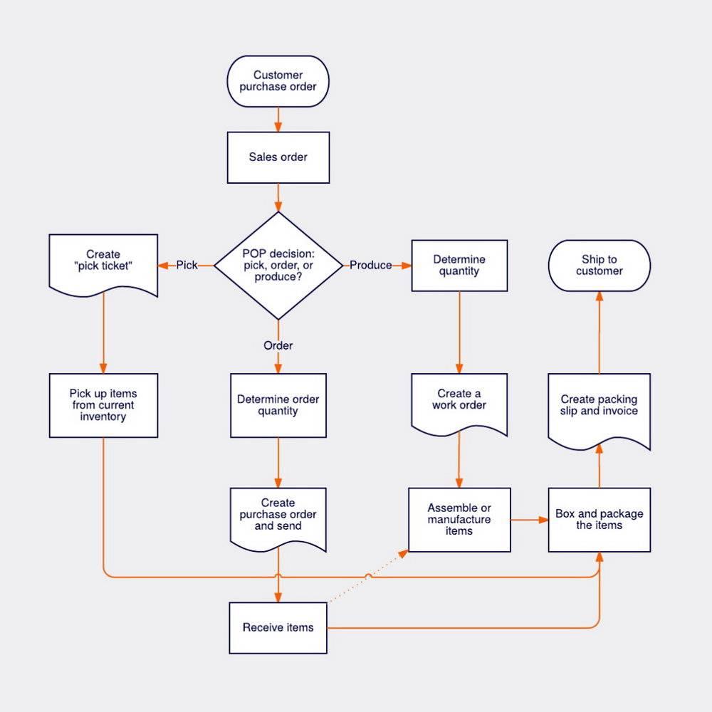Workflow Diagram Template Visio