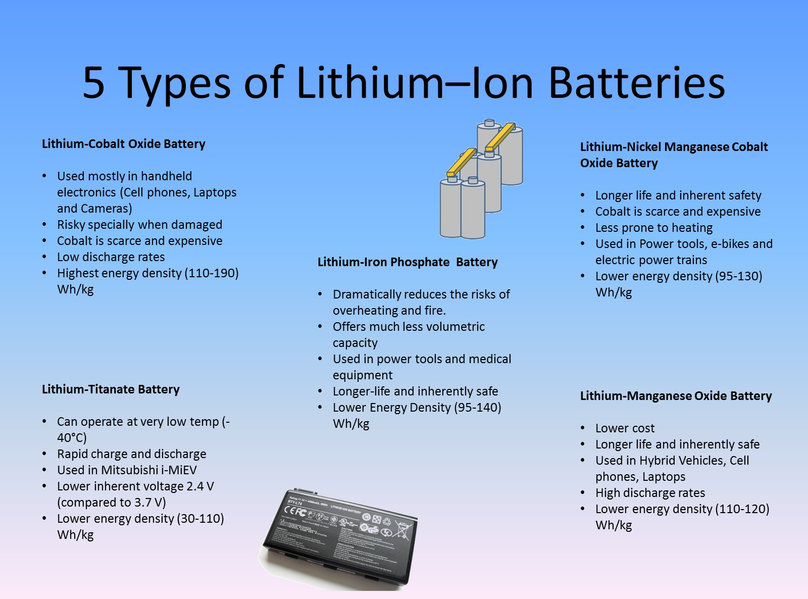 5 Types of Lithium Ion Batteries