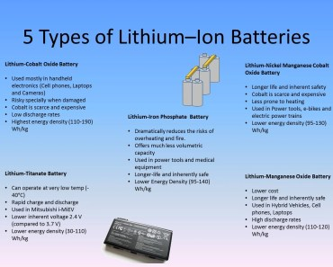 Lithium Ion battery Types