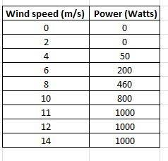 Wind speed and power generated data