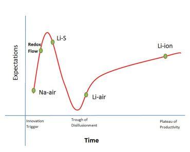 Hype Curve Li ion