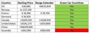 BMW i3 Price Chart