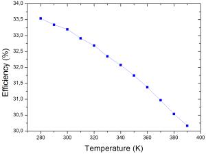 PV panel Temperature Vs Efficiency curve