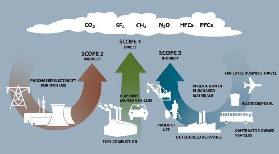 Scope of GHG emissions explained