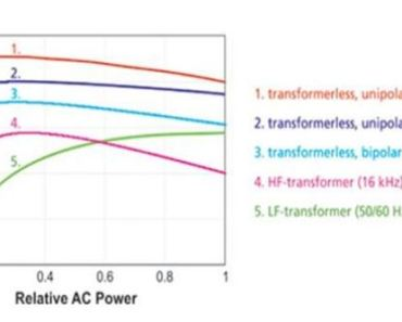 Transformerless Inverter performance is superior to other inverters