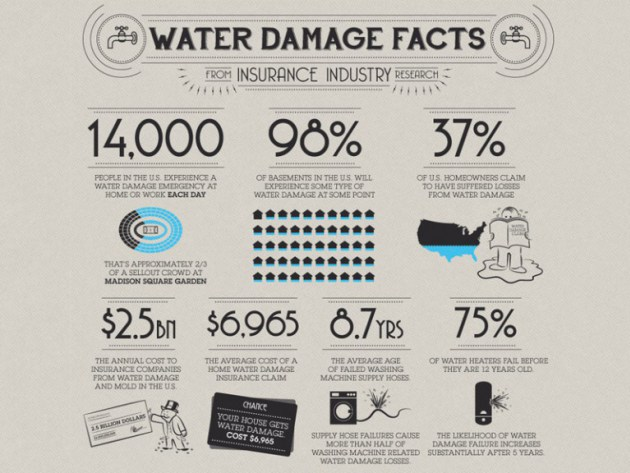 Water and Flood Damage Facts