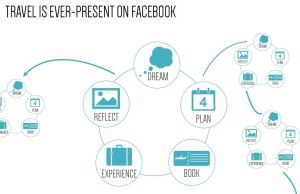 Near & Now - der Facebook Travel Insight Report.