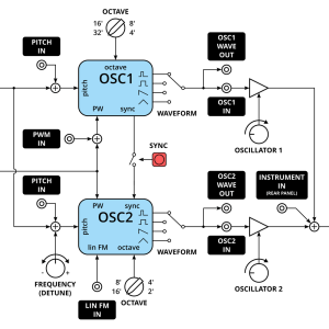 Synth block diagram guidelines  SyntherJack Article
