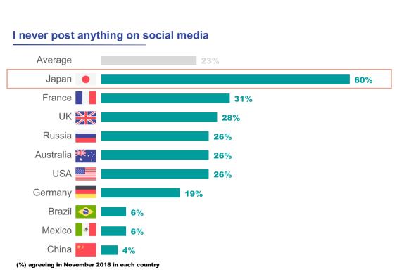 social-media-usage-statistics-lurkers