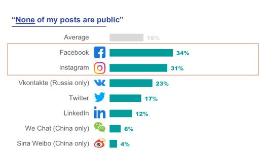 social-media-usage-statistics-platform