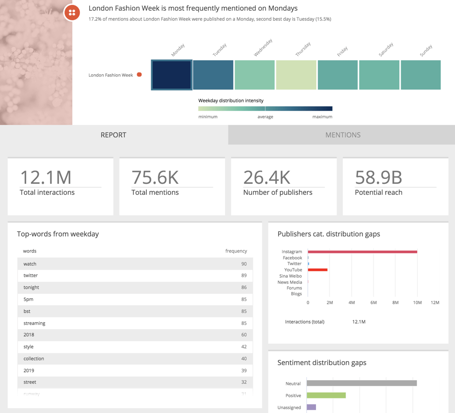 Social Media Monitoring Platform Detecting Daily Patterns
