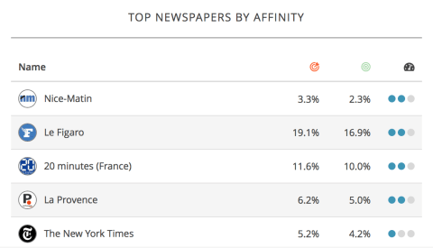 audience-insights-top-newpapers