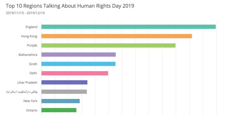 social-media-trends-human-rights-day-regions-hong-kong-england-india-pakistan