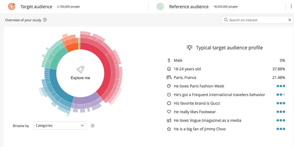 audience-analytics