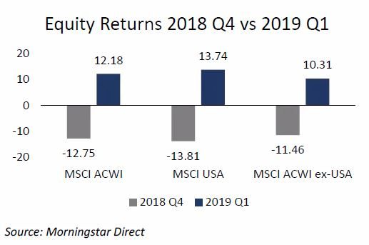 2019 First Quarter Commentary | Syntrinsic