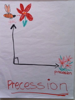 The principle of precession applied to building Beautiful Business