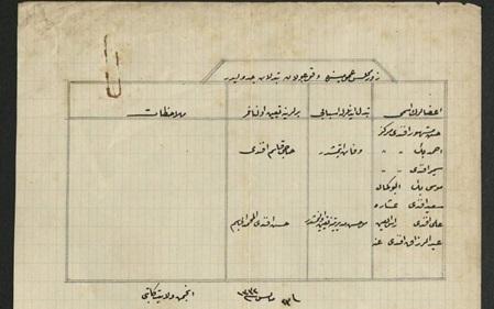 من الأرشيف العثماني 1916 - أسماء أعضاء مجلس لواء الزور